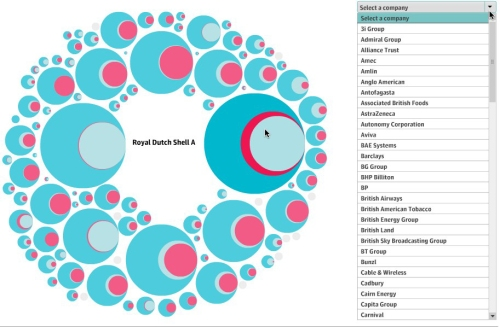 A graphic visualisation of tax data from The Guardian